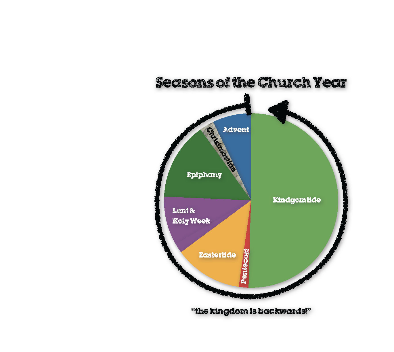 Wonderful Seasons Of The Church Calendar #1: Churchseasons1.jpg